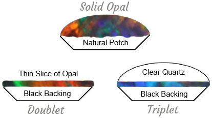 Solid Opal vs Opal Doublet and Triplet